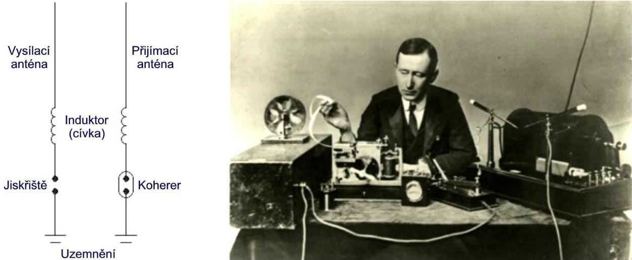 Marconi s aparaturou.jpg