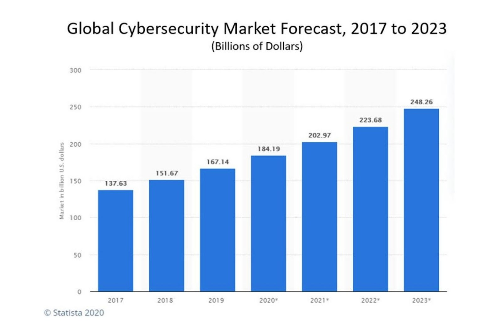 Global Cybersecurity Market Forecast 2017 to 2023