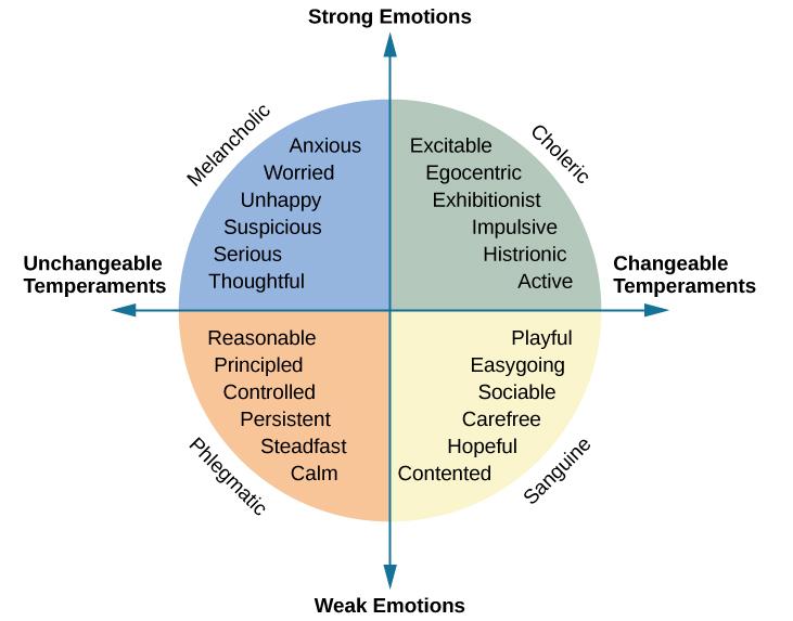 乎合四種性格的形容詞