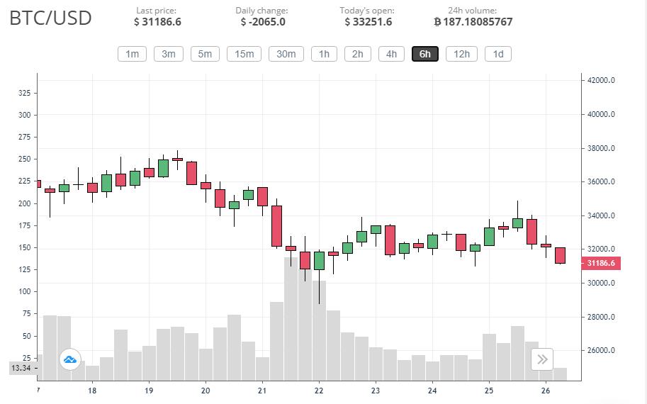 Bitcoin price seemingly hit bottom at ,500