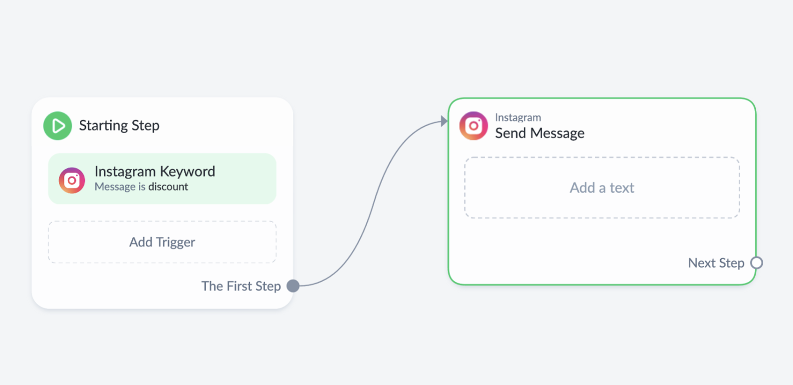 Creating flow with keyword for IG ad