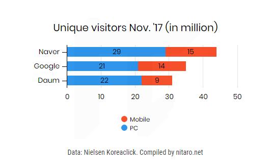 Korea search portals unique visitors Nov 2017 - Naver, Google, Daum