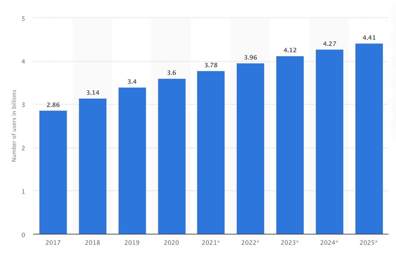 stats for social media
