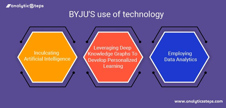 The image showcases how BYJU employs technology to make its services more convenient