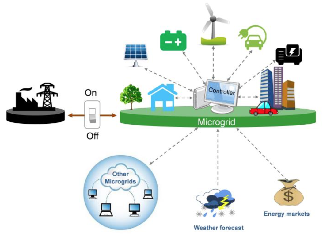 Blockchain based microgrid pilot projects - The Energy Bit