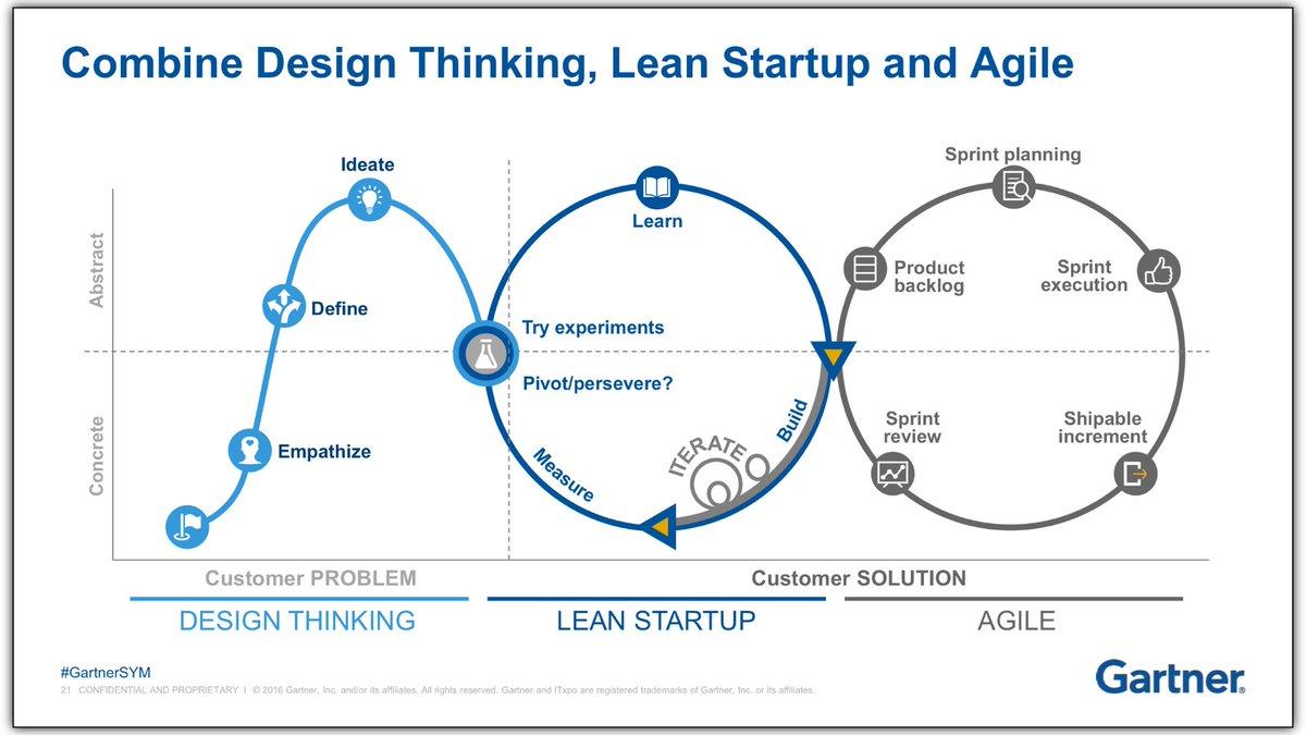 Die Lean Startup Methoden im Vergleich mit Design Thinking und Scrum.