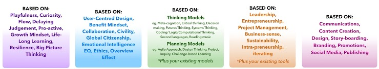 These key pre-existing best-practice ideas, models and mindsets provide the foundation that the framework and literacies are built on.