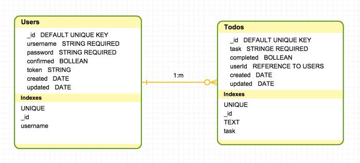 Database schema diagram