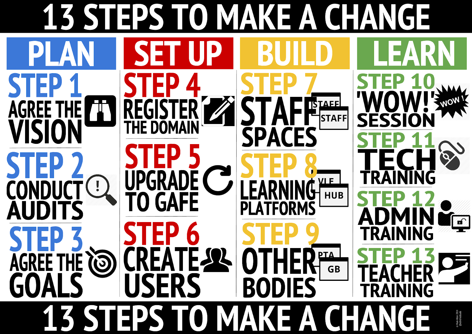 13 STEPS TO MAKE A CHANGE.png