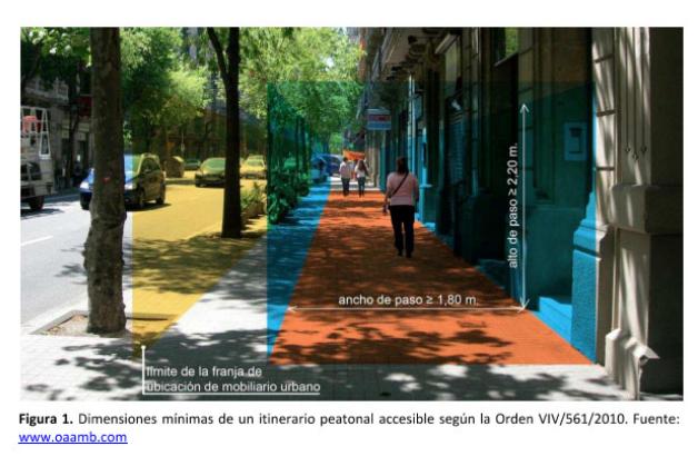dimensiones mínimas de un itinerario peatonal accesible