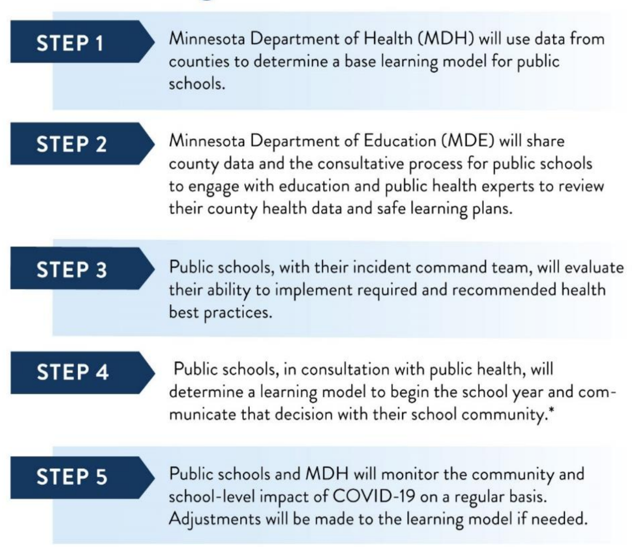 Step 5: Public schools and MDH will monitor the community and school-level impact of COVID-19 on a regular basis. Adjustments will be mde to the learning model if needed.