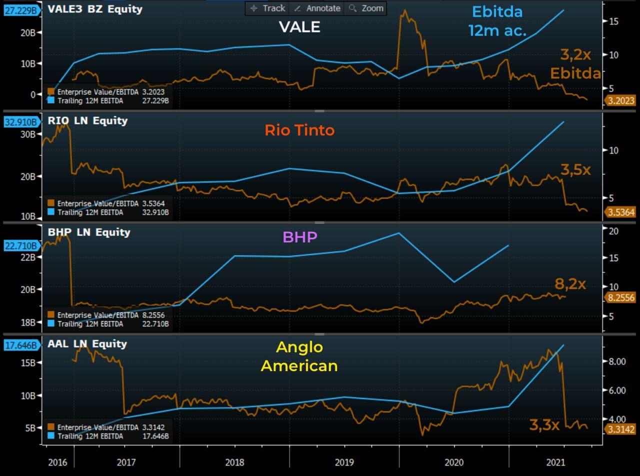 Gráfico apresenta Ebitda 12 meses acumulados e EV/Ebitda de Vale, Rio Tinto, BHP e Anglo.