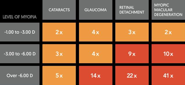 Risk of Myopia