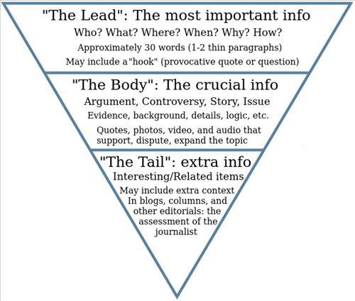 Mô hình kim tự tháp ngược