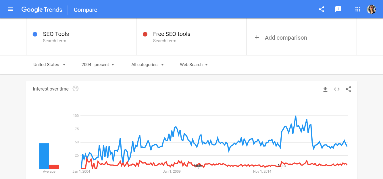 Google Trends as SEO tool