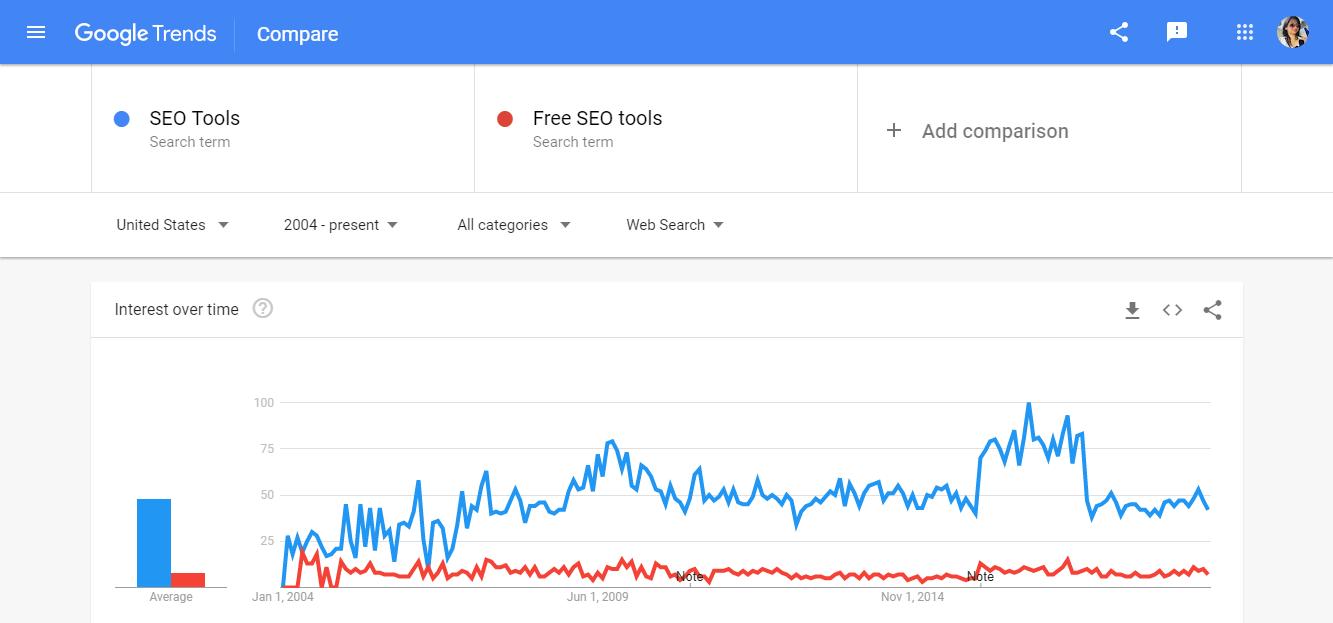 Google Trends as SEO tool