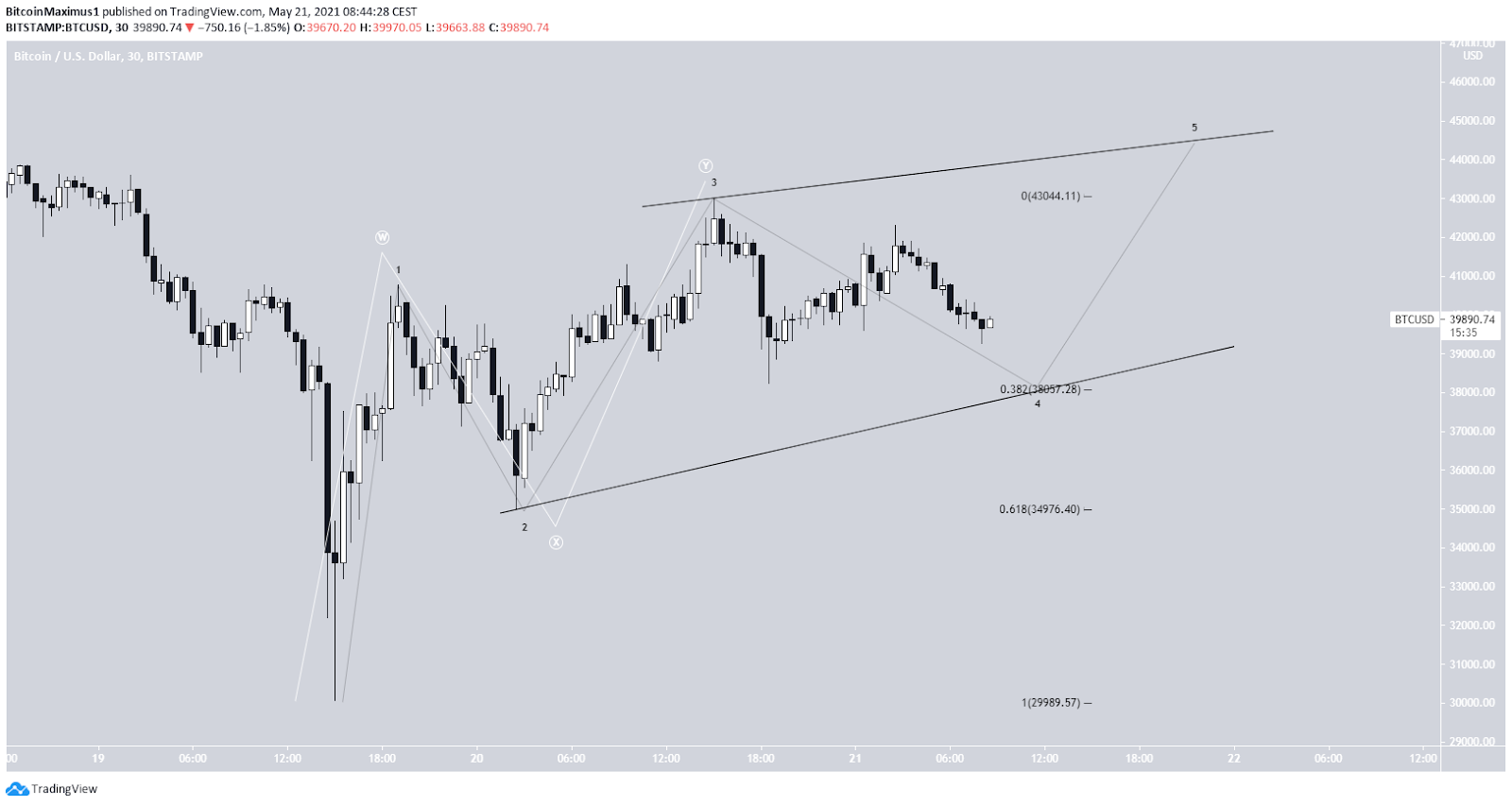 Bitcoin Preis Kurs Chart 30 Min 21.05.2021