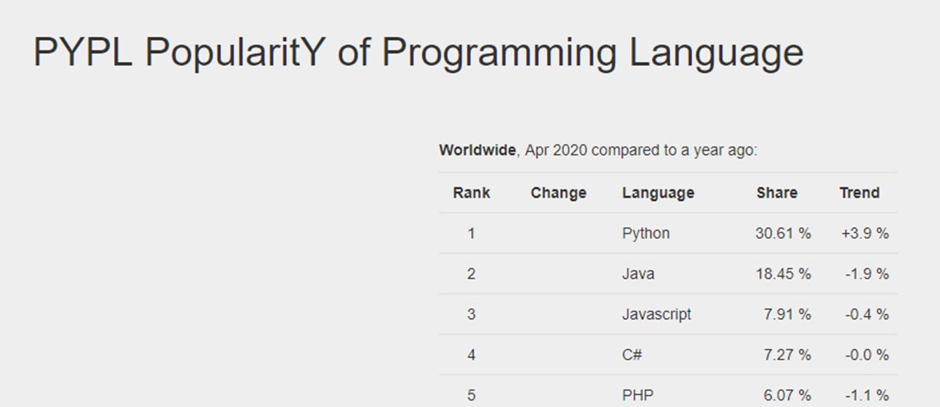 13 Bahasa Pemrograman Yang Wajib Kamu Kuasai di 2020 - 2021