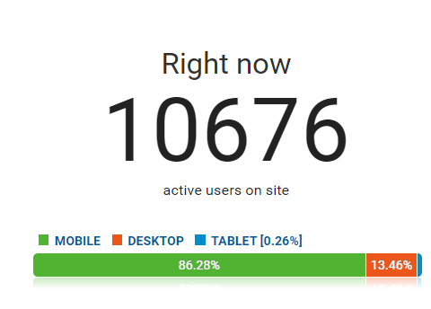 10676 concurrent users on website