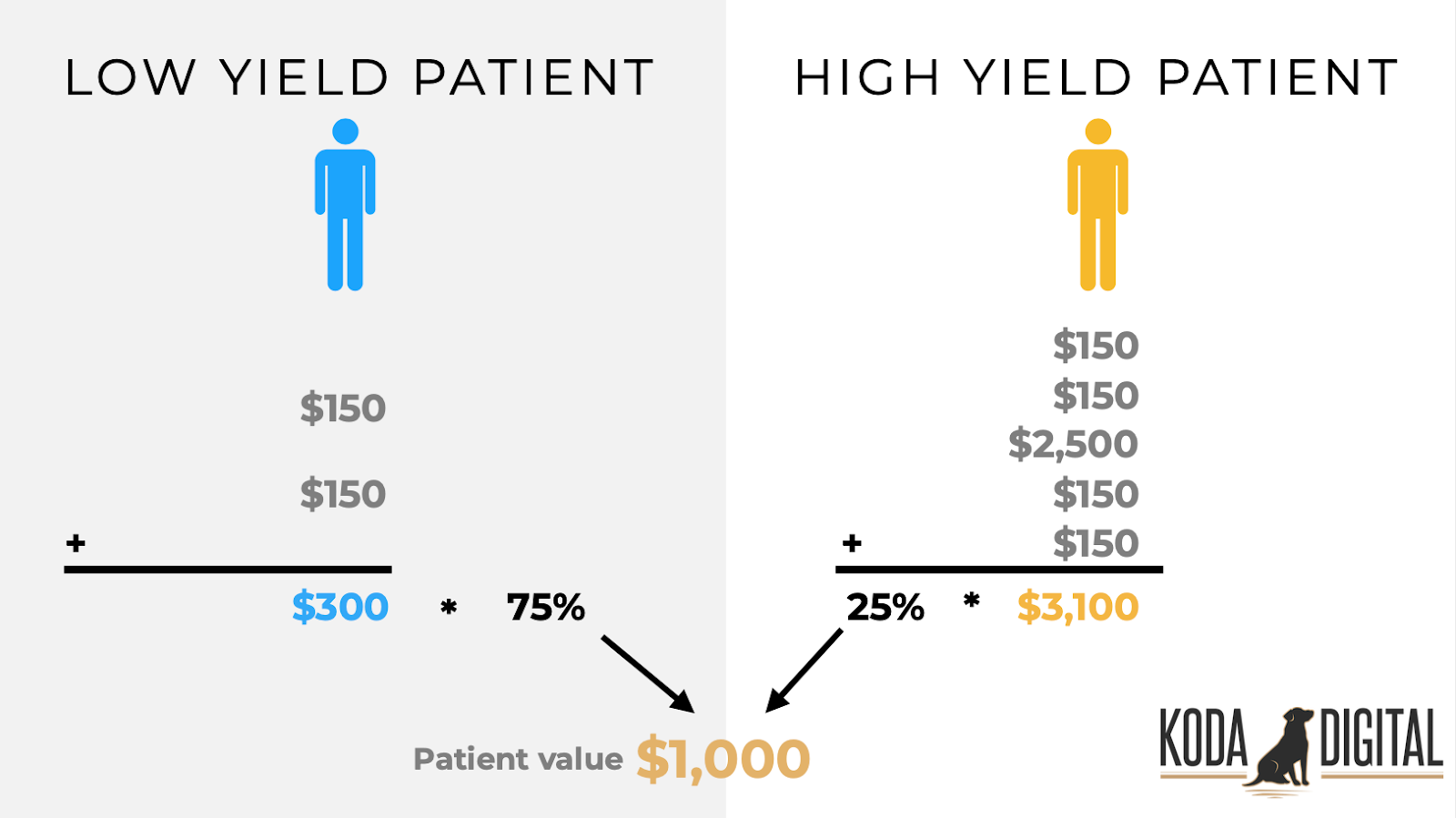 Visual aid example showing how to calculate the average lifetime value of a patient. This example shows low-yield patients with a value of $300 (2 x $150 visits) making up 75% of patients and high-yield patients with a value of $3,100 (4 x $150 visits, 1 x $2,500 procedure) making up the other 25% for an average patient value of $1,000.