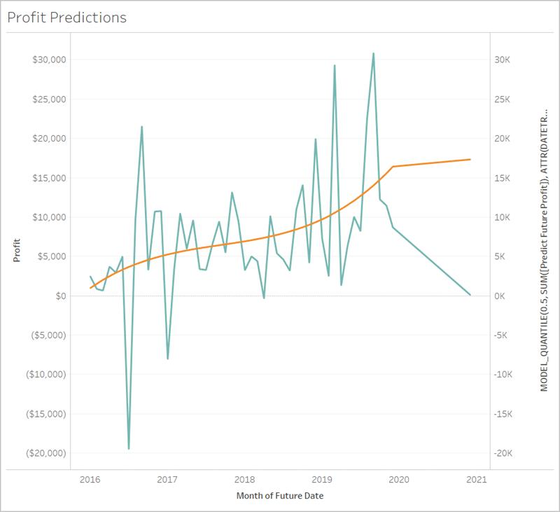 https://help.tableau.com/current/pro/desktop/en-us/Img/predict-future-date.png