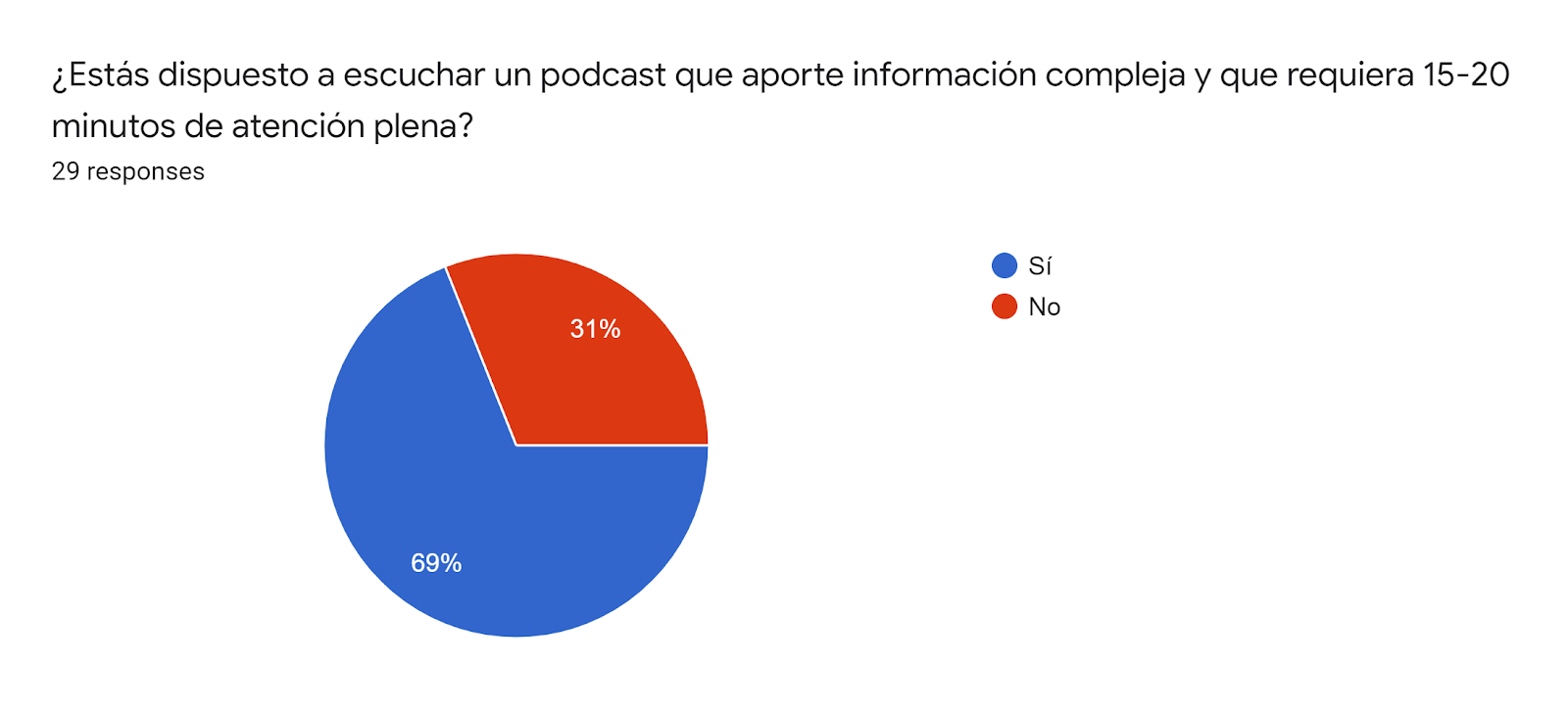 Forms response chart. Question title: ¿Estás dispuesto a escuchar un podcast que aporte información compleja y que requiera 15-20 minutos de atención plena?. Number of responses: 29 responses.