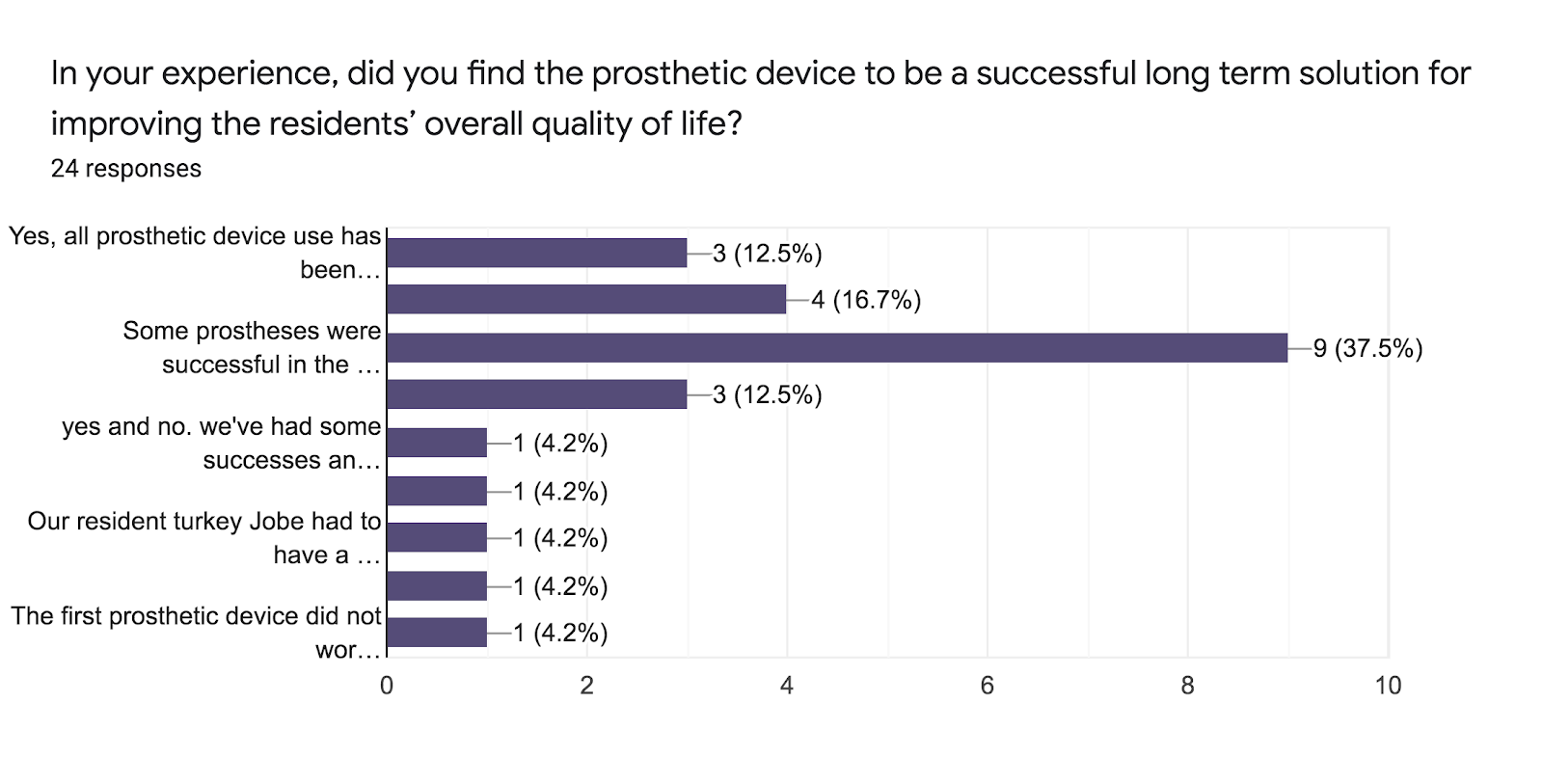 Forms response chart. Question title: In your experience, did you find the prosthetic device to be a successful long term solution for improving the residents' overall quality of life?. Number of responses: 24 responses.