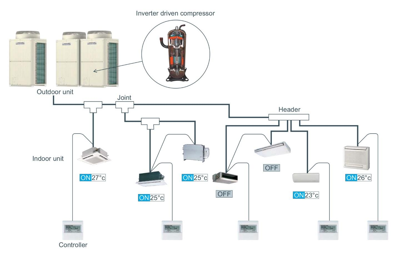 Lựa chọn đơn vị lắp đặt điều hòa VRV ra sao?
