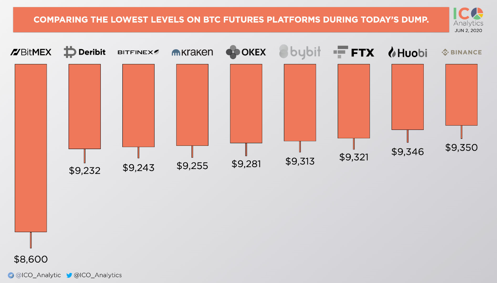 bitcoin prices exchanges