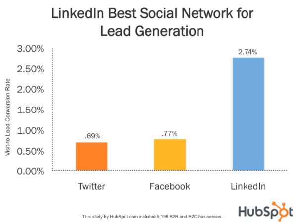 Social Media lead generation stats