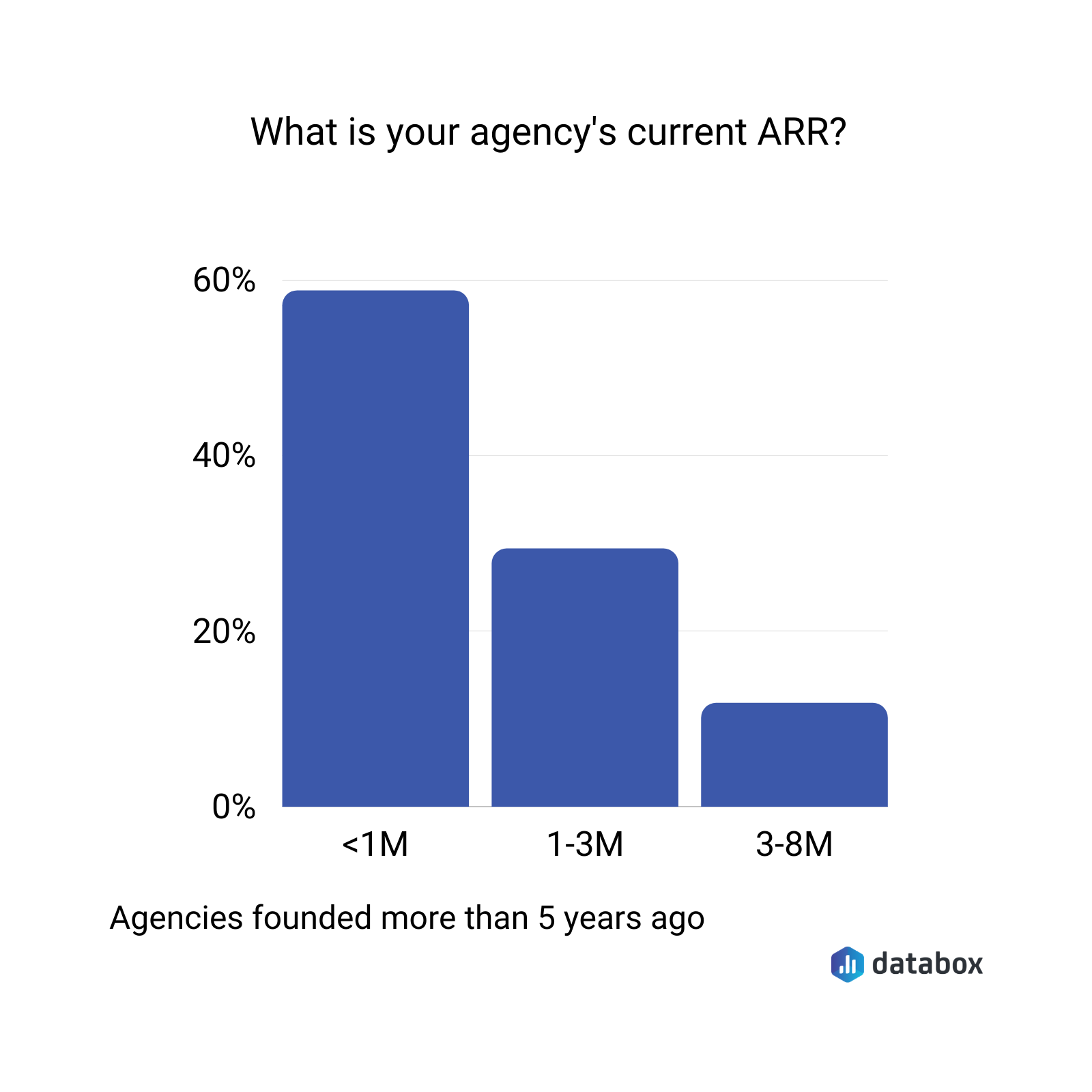 What is your agency's current ARR?