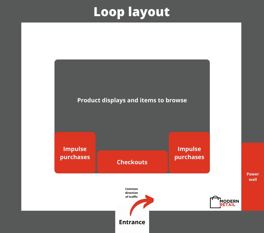 Loop store layout