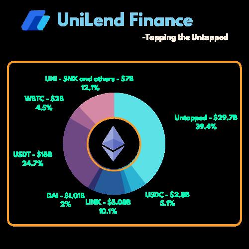 UniLend Finance