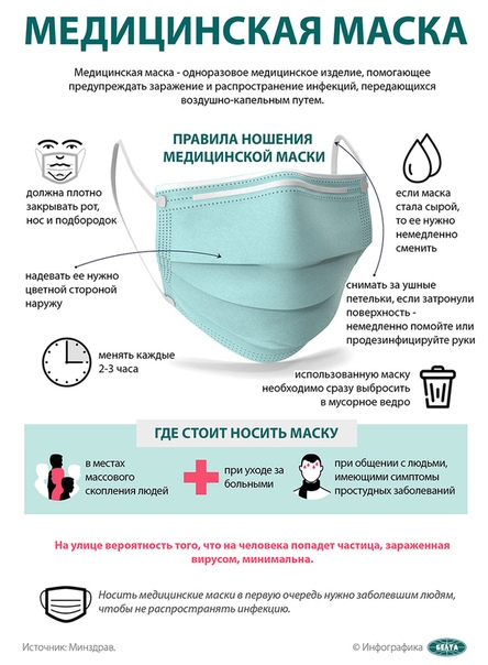 Медицинские маски - правила ношения, что бы не заразиться коронавирусом