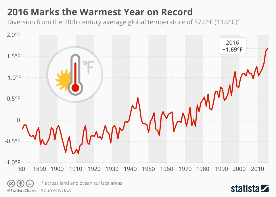 Chart: 2016 Marks the Warmest Year on Record | Statista