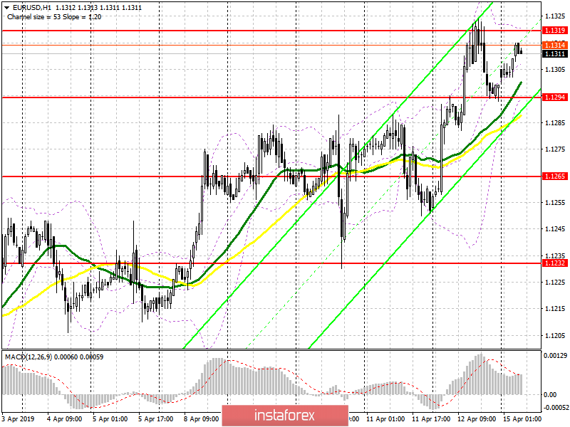 EUR/USD: plan for the European session on April 15. Euro buyers may retreat