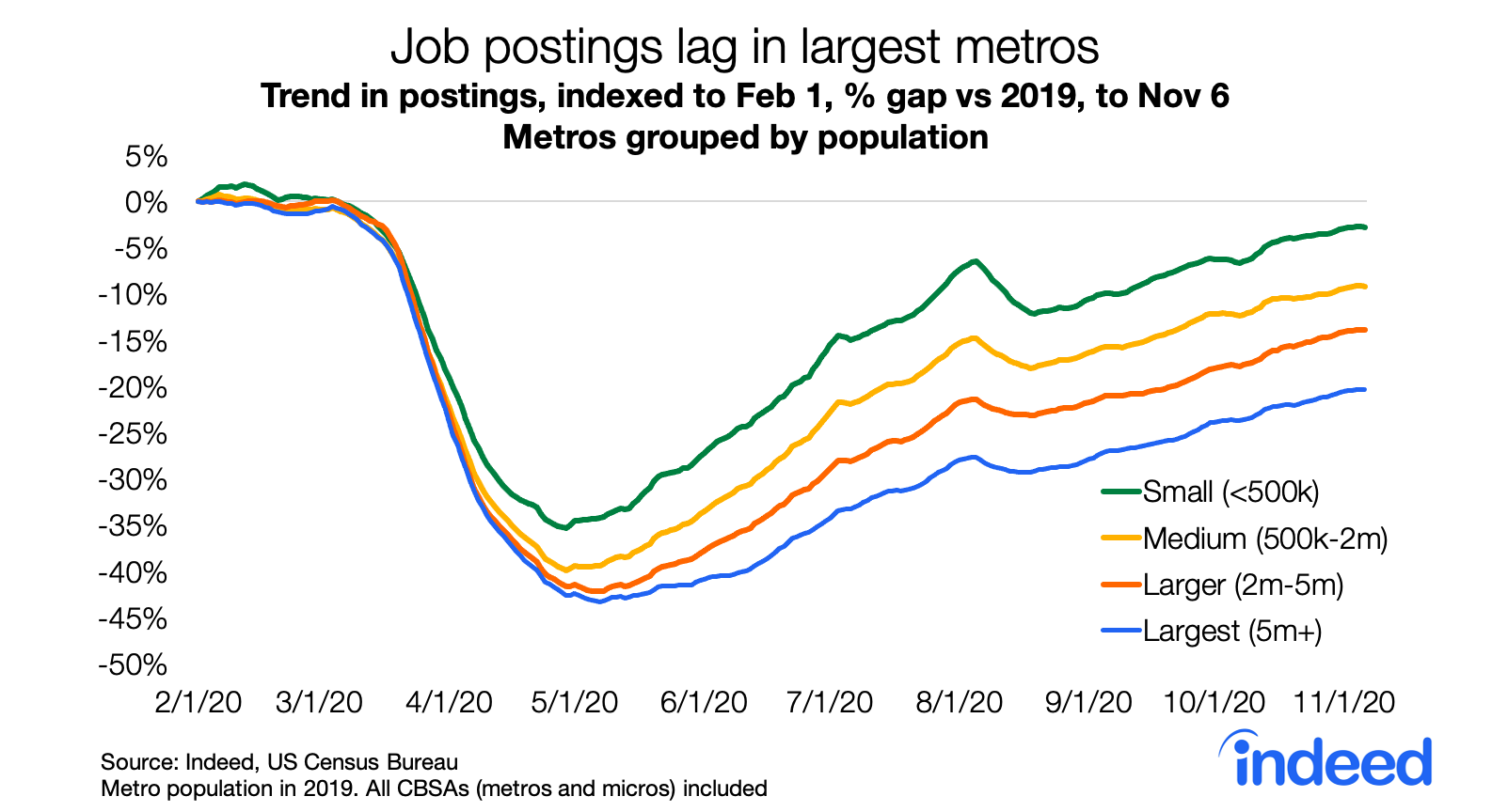 Line graph showing job postings lagging in largest metros in the united states