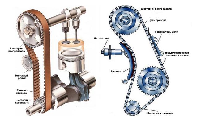 Комплект ремня ГРМ и комплект цепи ГРМ