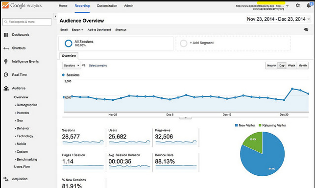 Google Analytics Example - Content Marketing Strategy 2020