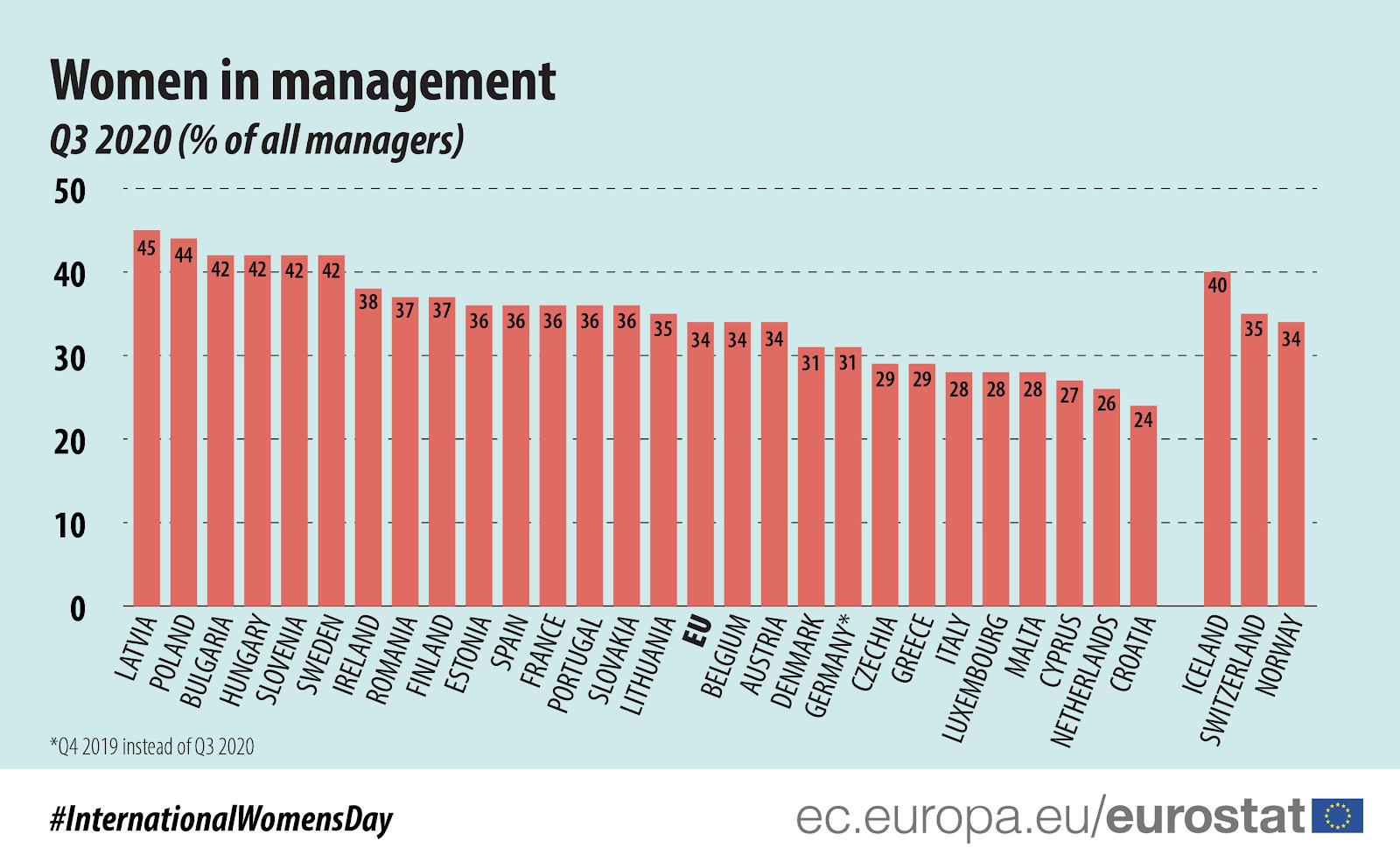 Kobiety na stanowiskach kierowniczych w UE