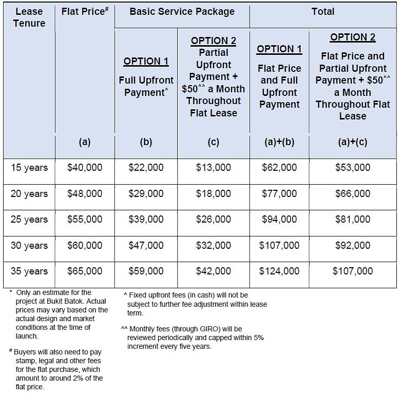 Community care apartment indicative prices