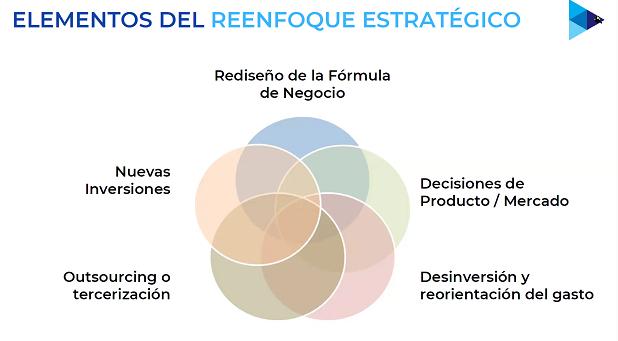 Elementos del reenfoque estratégico