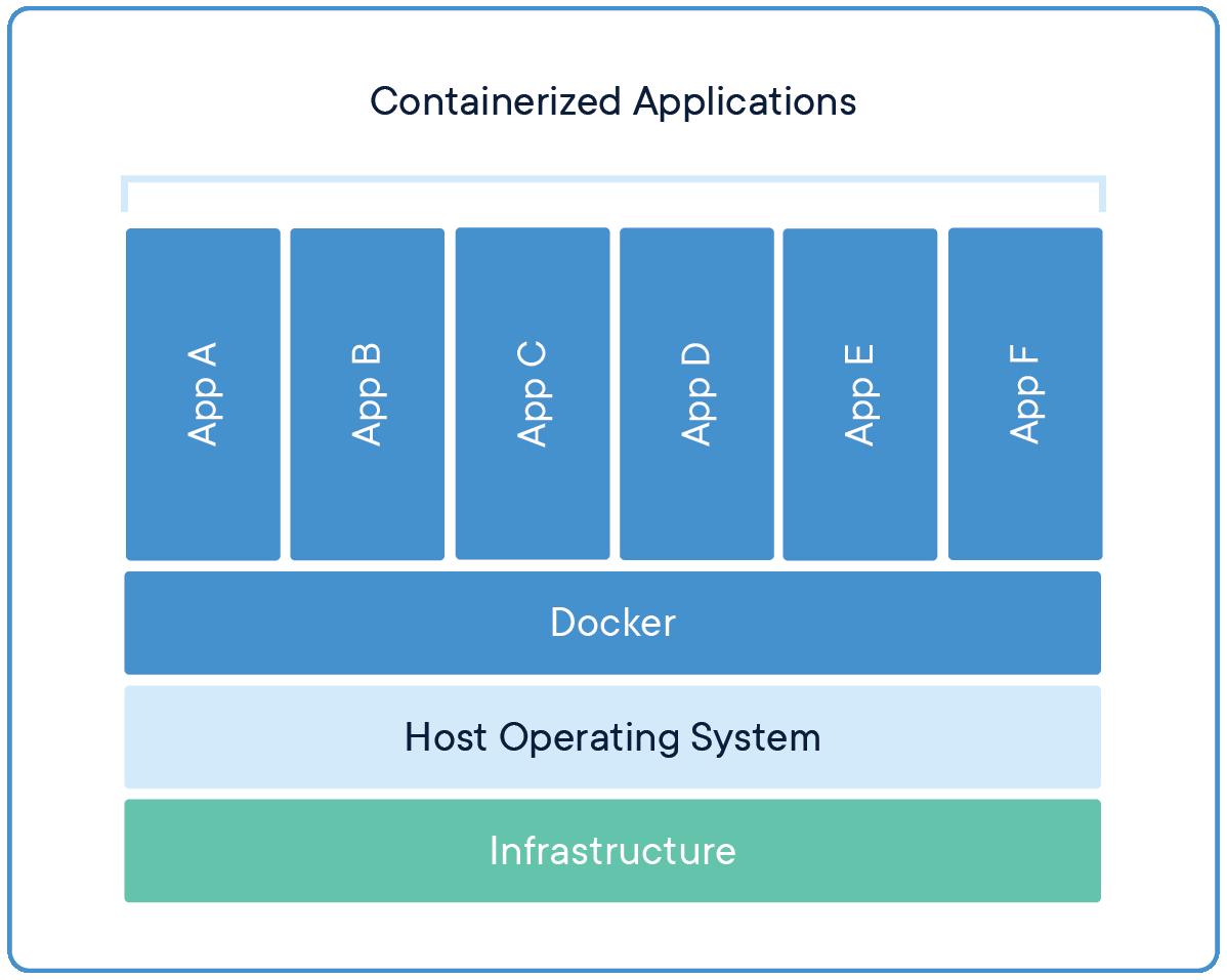 So sánh containers và virtual machines
