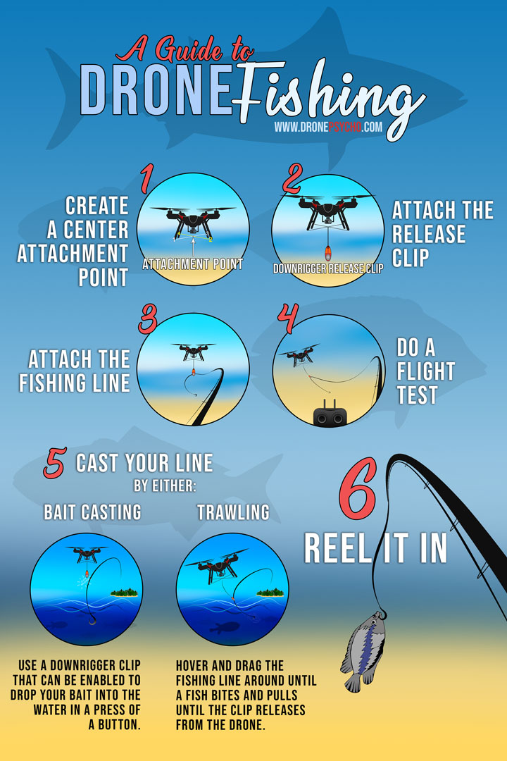 Drone Fishing Setup - Image