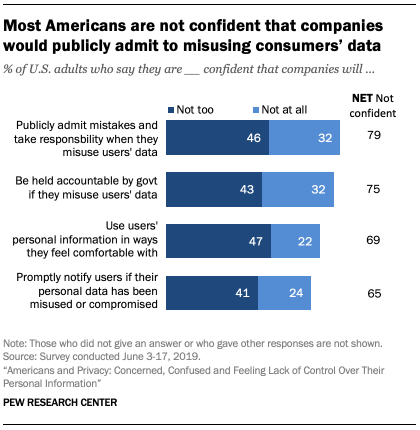 Pew research center study: most companies are not confident that companies would publicly admit to misusing consumer data