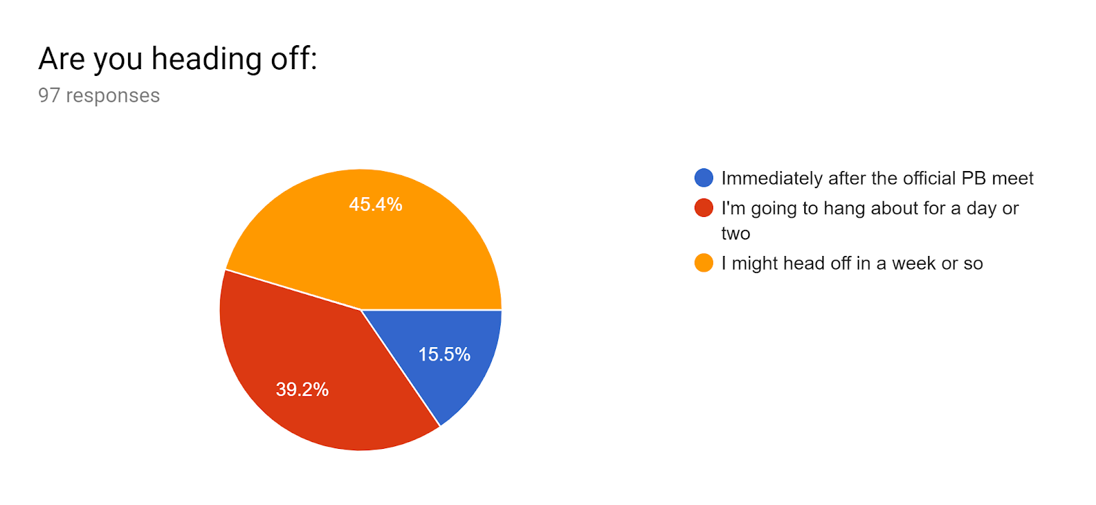 Forms response chart. Question title: Are you heading off:. Number of responses: 97 responses.