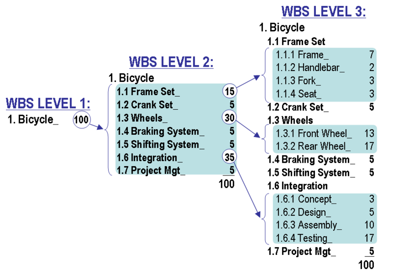 The Numbers Next To Each Item Indicate Number Of Hours Or Resources Required Complete Work Sum All These Must Be 100 At Level