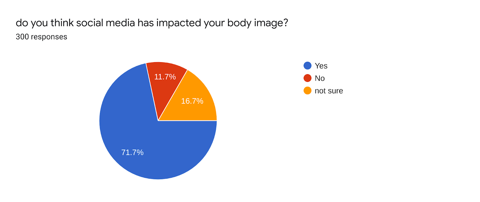 Forms response chart. Question title: do you think social media has impacted your body image?. Number of responses: 300 responses.