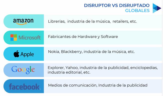 Disruptor vs disruptado / súper-flexibilidad.