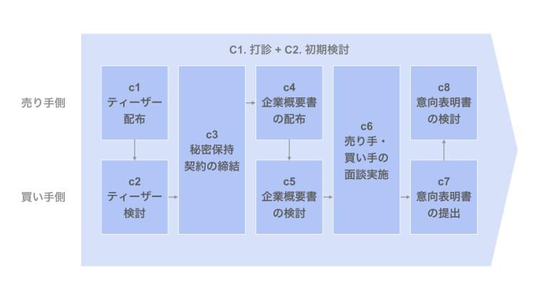 C1. 打診及びC2. 初期検討の内訳